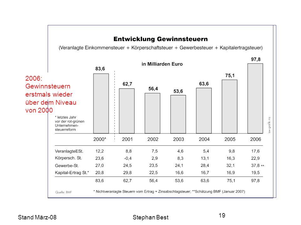 Stand März-08Stephan Best 19 2006: Gewinnsteuern erstmals wieder über dem Niveau von 2000