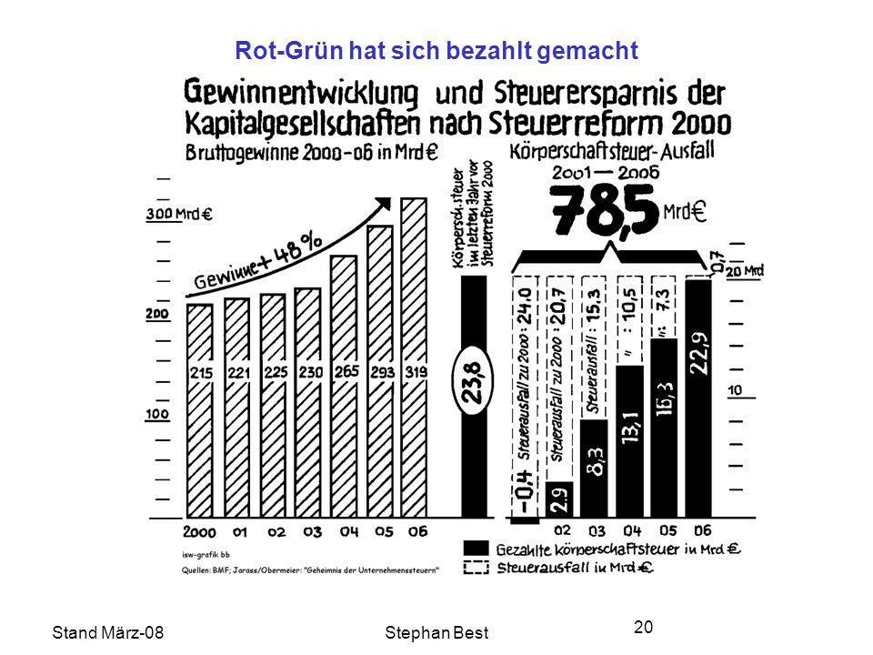 Stand März-08Stephan Best 20 Rot-Grün hat sich bezahlt gemacht
