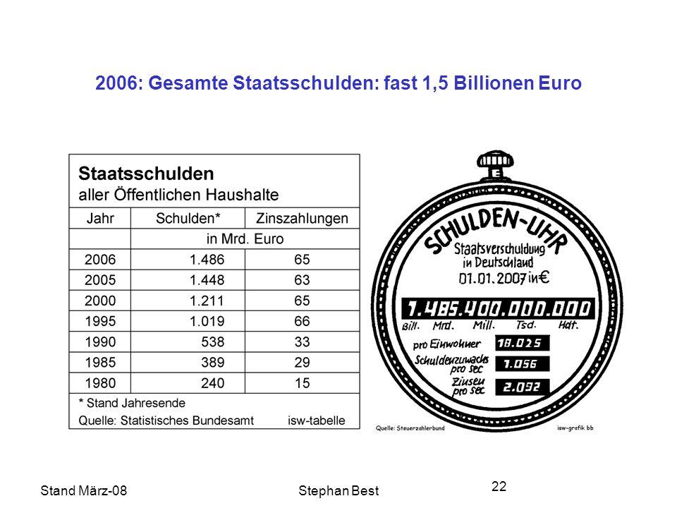 Stand März-08Stephan Best 22 2006: Gesamte Staatsschulden: fast 1,5 Billionen Euro