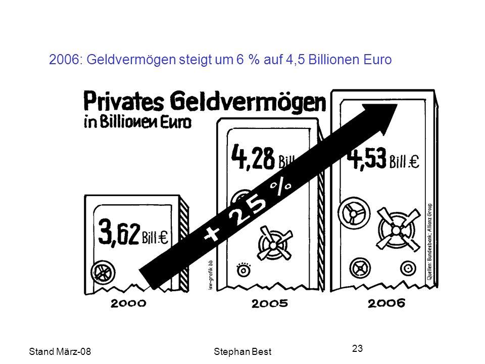 Stand März-08Stephan Best 23 2006: Geldvermögen steigt um 6 % auf 4,5 Billionen Euro