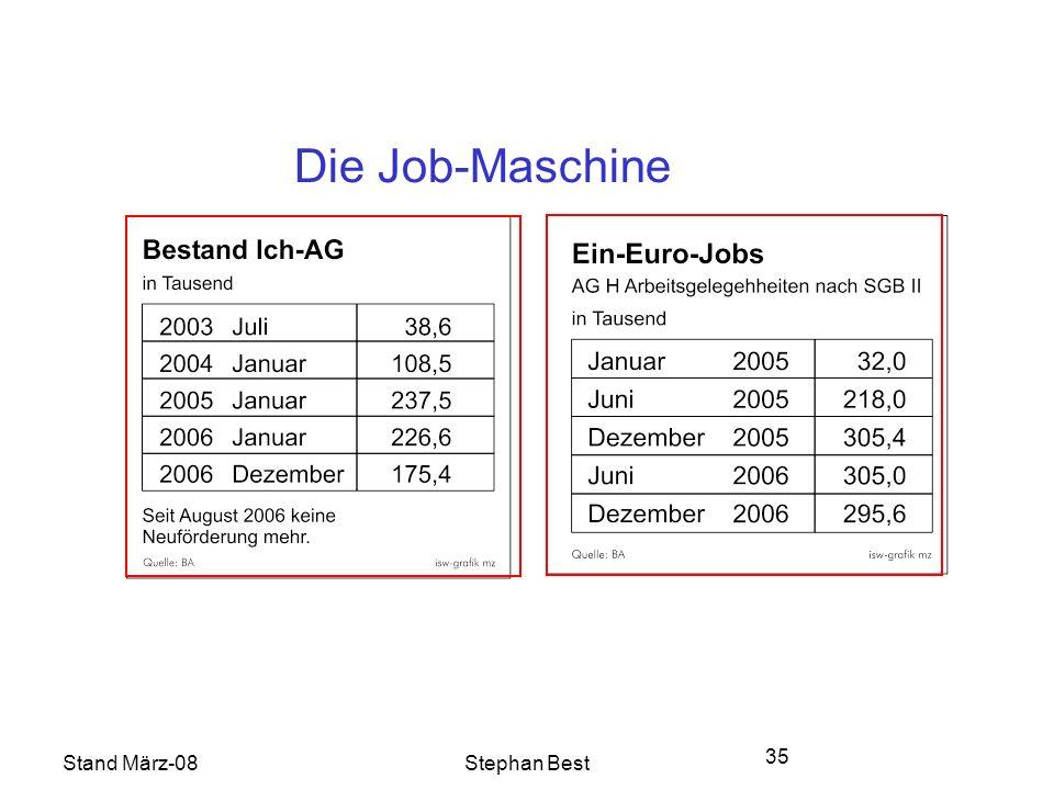 Stand März-08Stephan Best 35 Die Job-Maschine