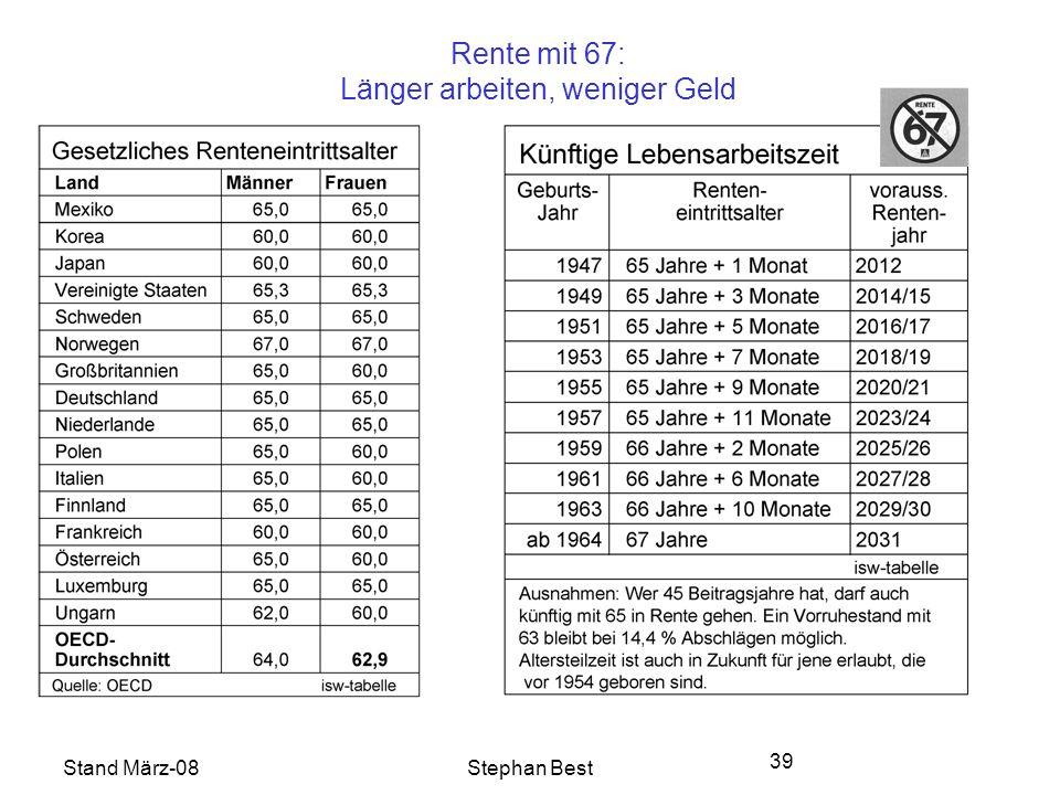 Stand März-08Stephan Best 39 Rente mit 67: Länger arbeiten, weniger Geld