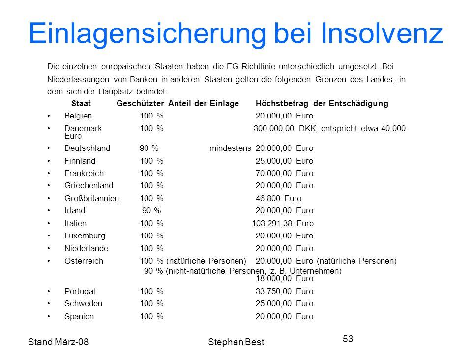 Stand März-08Stephan Best 53 Einlagensicherung bei Insolvenz Die einzelnen europäischen Staaten haben die EG-Richtlinie unterschiedlich umgesetzt.