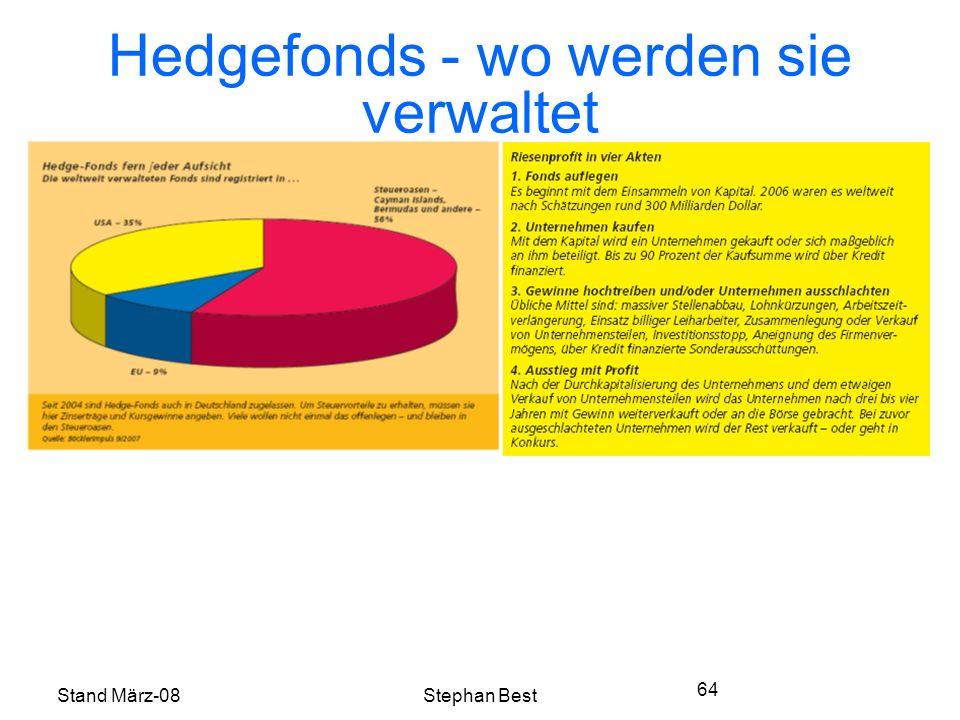 Stand März-08Stephan Best 64 Hedgefonds - wo werden sie verwaltet