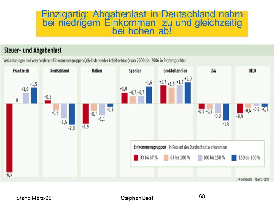 Stand März-08Stephan Best 68 Einzigartig: Abgabenlast in Deutschland nahm bei niedrigem Einkommen zu und gleichzeitig bei hohen ab!