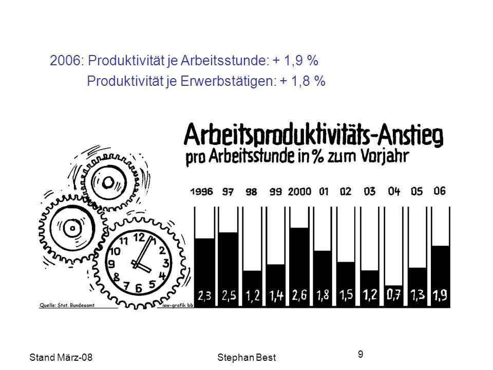 Stand März-08Stephan Best 9 2006: Produktivität je Arbeitsstunde: + 1,9 % Produktivität je Erwerbstätigen: + 1,8 %