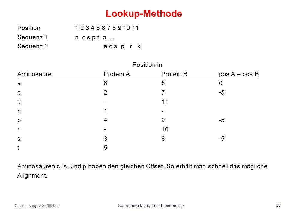 2. Vorlesung WS 2004/05Softwarewerkzeuge der Bioinformatik 28 Lookup-Methode Position1 2 3 4 5 6 7 8 9 10 11 Sequenz 1n c s p t a... Sequenz 2 a c s p