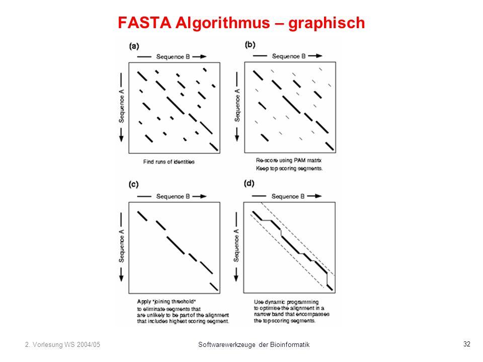 2. Vorlesung WS 2004/05Softwarewerkzeuge der Bioinformatik 32 FASTA Algorithmus – graphisch