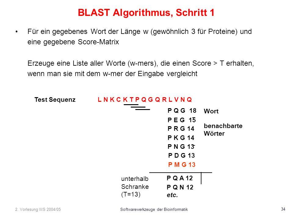 2. Vorlesung WS 2004/05Softwarewerkzeuge der Bioinformatik 34 BLAST Algorithmus, Schritt 1 Für ein gegebenes Wort der Länge w (gewöhnlich 3 für Protei