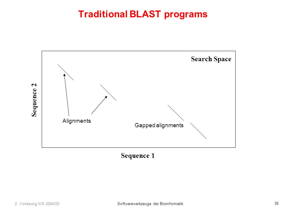 2. Vorlesung WS 2004/05Softwarewerkzeuge der Bioinformatik 36 Traditional BLAST programs Sequence 1 Sequence 2 Alignments Gapped alignments Search Spa