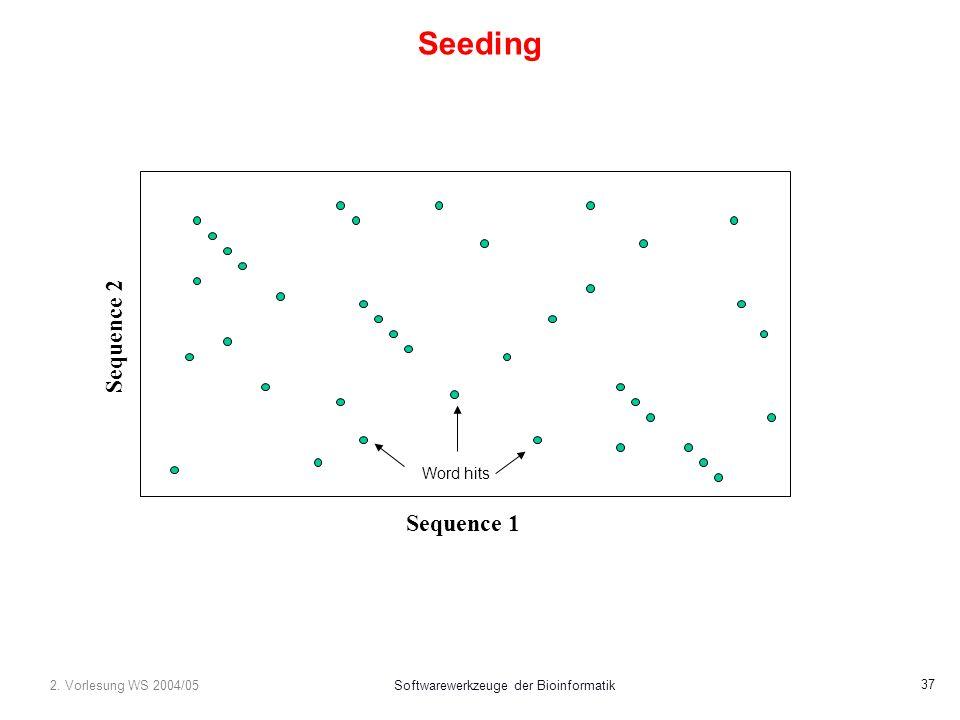 2. Vorlesung WS 2004/05Softwarewerkzeuge der Bioinformatik 37 Seeding Sequence 1 Sequence 2 Word hits