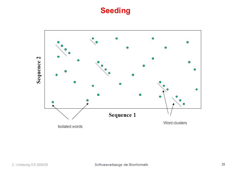 2. Vorlesung WS 2004/05Softwarewerkzeuge der Bioinformatik 39 Seeding Sequence 1 Sequence 2 Word clusters Isolated words