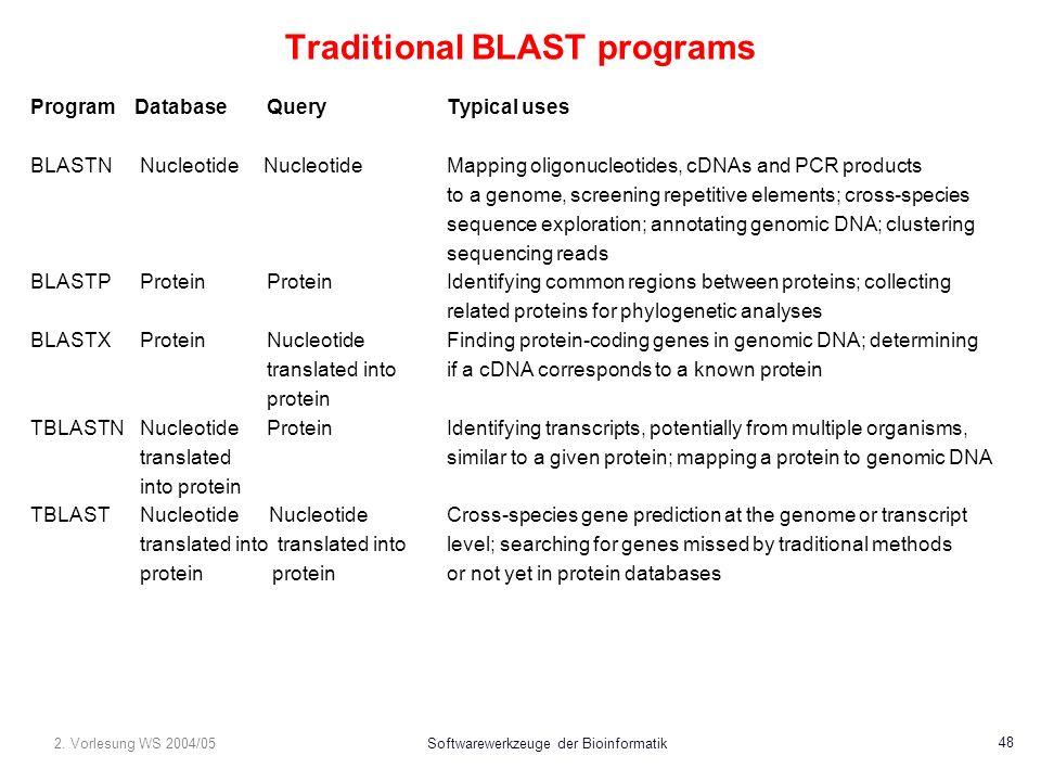 2. Vorlesung WS 2004/05Softwarewerkzeuge der Bioinformatik 48 Traditional BLAST programs ProgramDatabase QueryTypical uses BLASTN Nucleotide Nucleotid