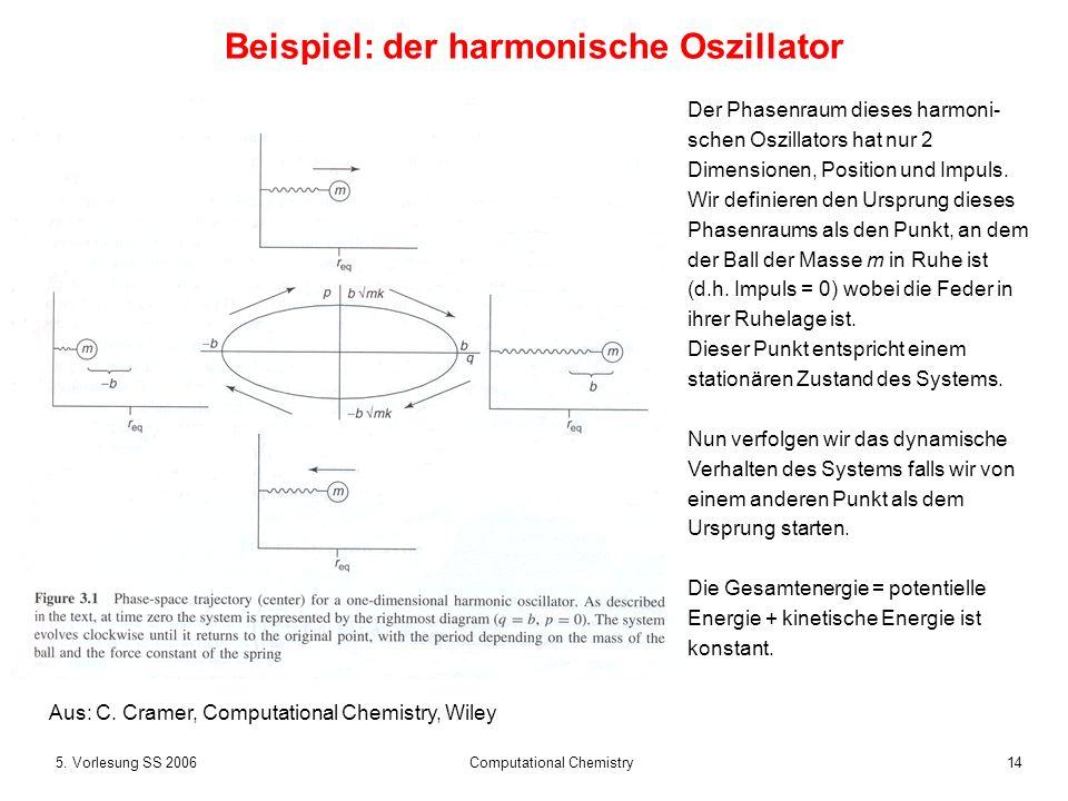 145. Vorlesung SS 2006 Computational Chemistry Beispiel: der harmonische Oszillator Der Phasenraum dieses harmoni- schen Oszillators hat nur 2 Dimensi