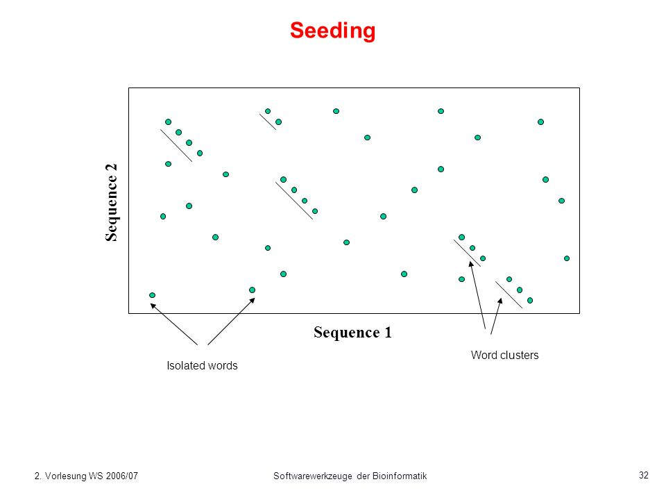 2. Vorlesung WS 2006/07Softwarewerkzeuge der Bioinformatik 32 Seeding Sequence 1 Sequence 2 Word clusters Isolated words