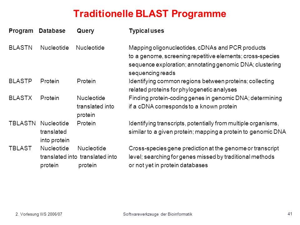 2. Vorlesung WS 2006/07Softwarewerkzeuge der Bioinformatik 41 Traditionelle BLAST Programme ProgramDatabase QueryTypical uses BLASTN Nucleotide Nucleo