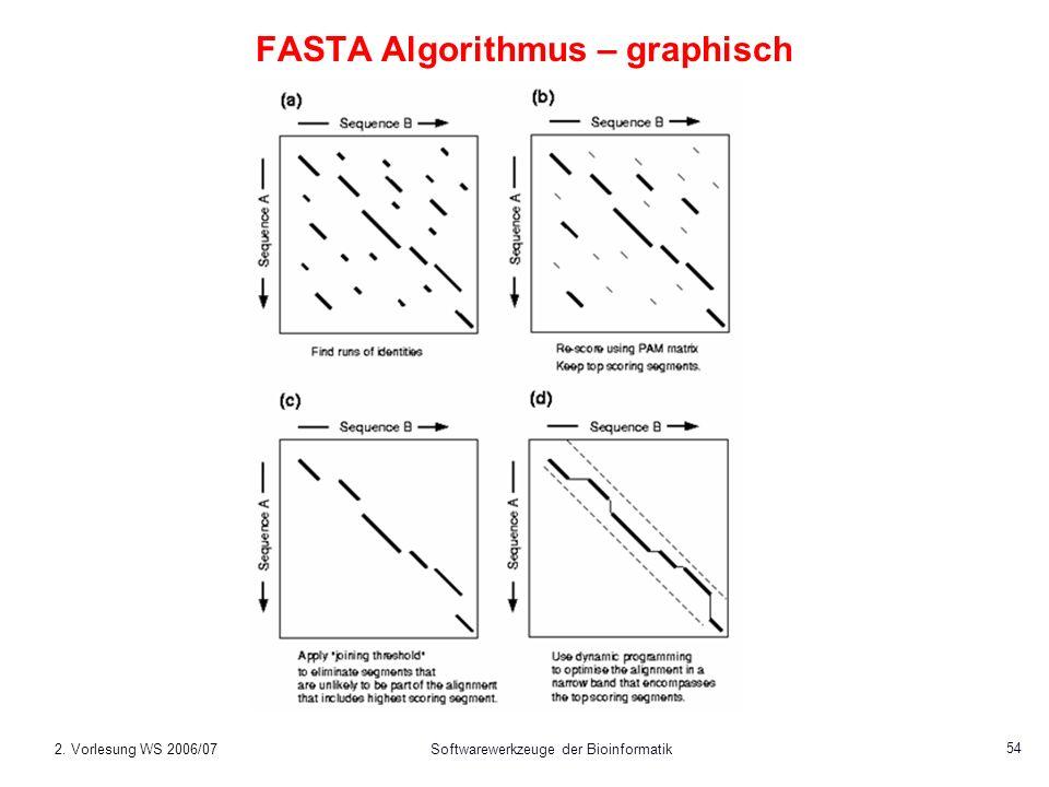 2. Vorlesung WS 2006/07Softwarewerkzeuge der Bioinformatik 54 FASTA Algorithmus – graphisch