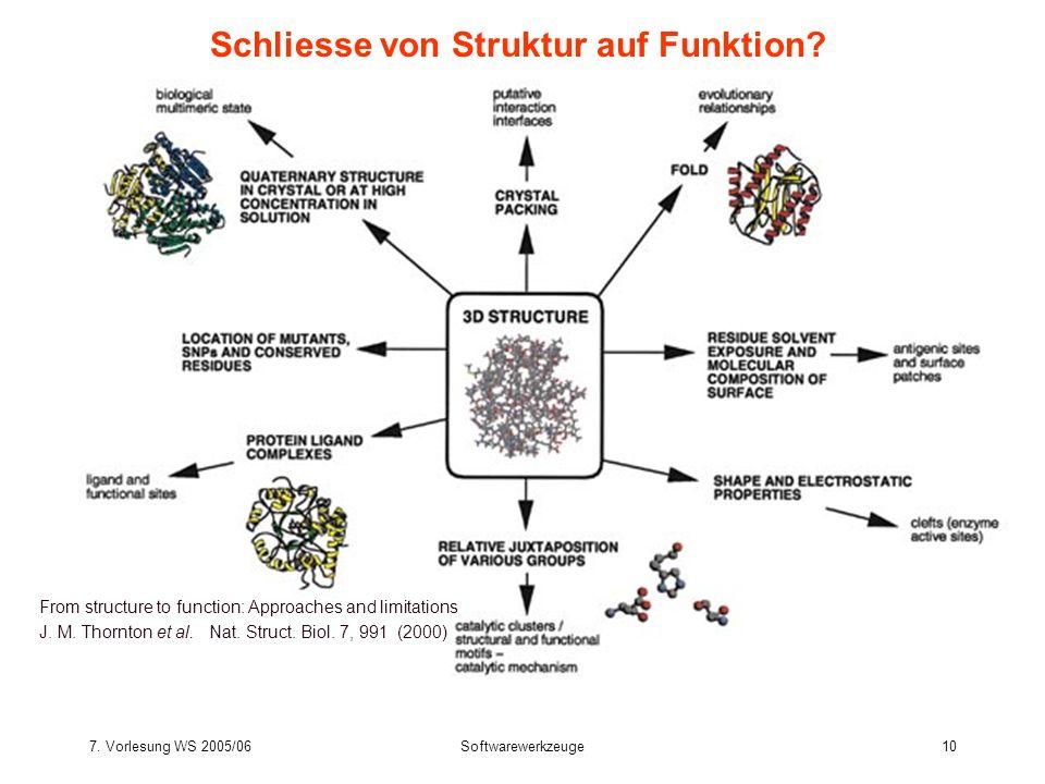 7. Vorlesung WS 2005/06Softwarewerkzeuge10 Schliesse von Struktur auf Funktion? From structure to function: Approaches and limitations J. M. Thornton