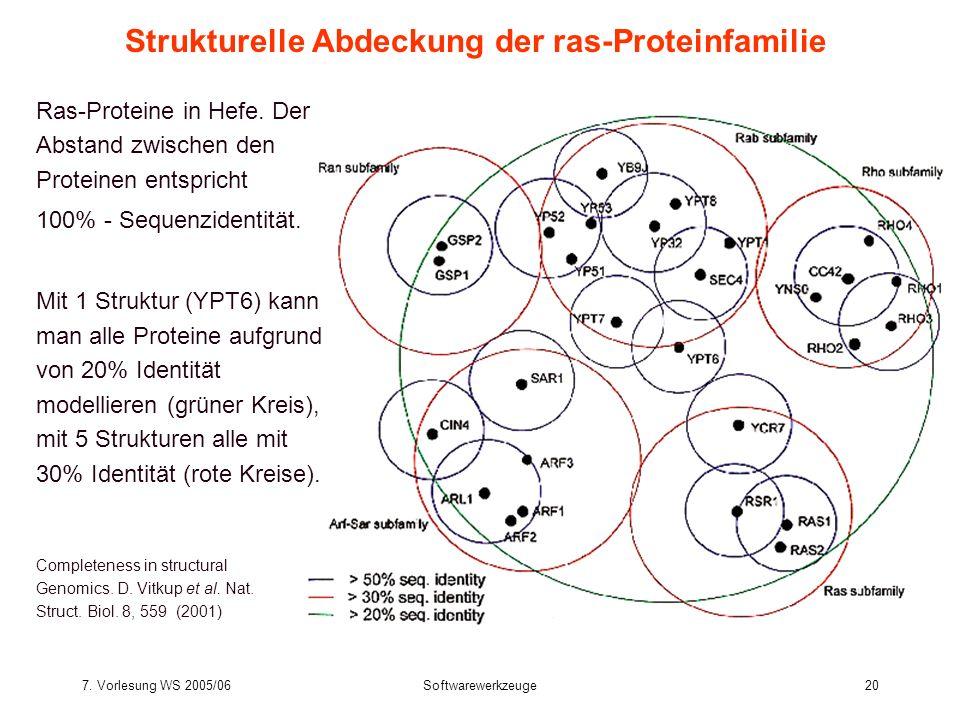 7. Vorlesung WS 2005/06Softwarewerkzeuge20 Strukturelle Abdeckung der ras-Proteinfamilie Completeness in structural Genomics. D. Vitkup et al. Nat. St
