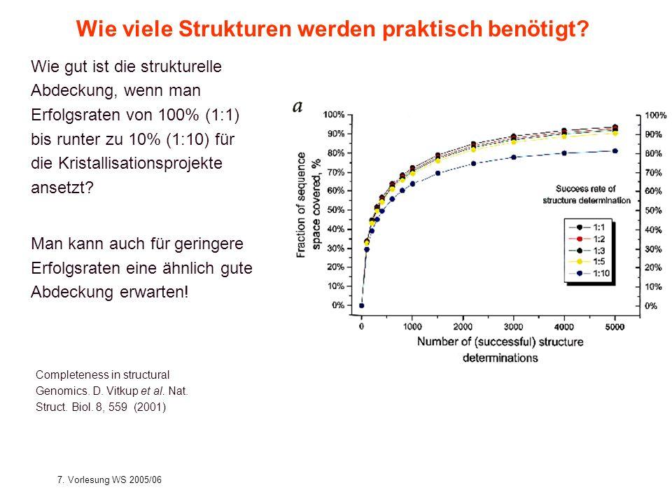 7. Vorlesung WS 2005/06Softwarewerkzeuge22 Wie viele Strukturen werden praktisch benötigt? Wie gut ist die strukturelle Abdeckung, wenn man Erfolgsrat
