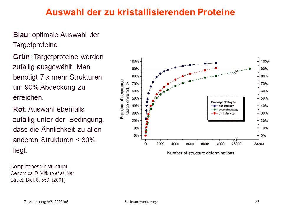 7. Vorlesung WS 2005/06Softwarewerkzeuge23 Blau: optimale Auswahl der Targetproteine Grün: Targetproteine werden zufällig ausgewählt. Man benötigt 7 x