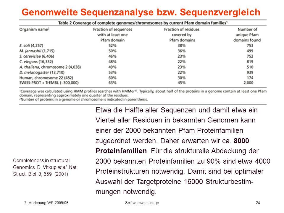 7. Vorlesung WS 2005/06Softwarewerkzeuge24 Genomweite Sequenzanalyse bzw. Sequenzvergleich Etwa die Hälfte aller Sequenzen und damit etwa ein Viertel
