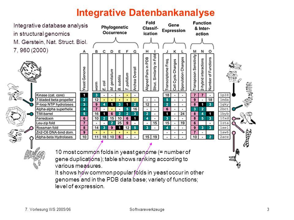 7. Vorlesung WS 2005/06Softwarewerkzeuge3 Integrative Datenbankanalyse Integrative database analysis in structural genomics M. Gerstein, Nat. Struct.