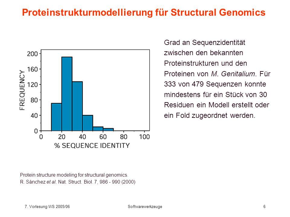 7. Vorlesung WS 2005/06Softwarewerkzeuge6 Proteinstrukturmodellierung für Structural Genomics Protein structure modeling for structural genomics. R. S