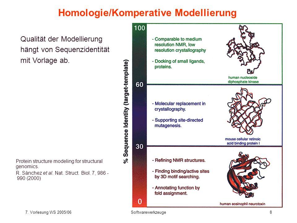 7. Vorlesung WS 2005/06Softwarewerkzeuge8 Homologie/Komperative Modellierung Protein structure modeling for structural genomics. R. Sánchez et al. Nat