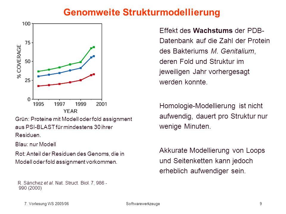 7. Vorlesung WS 2005/06Softwarewerkzeuge9 Genomweite Strukturmodellierung R. Sánchez et al. Nat. Struct. Biol. 7, 986 - 990 (2000) Effekt des Wachstum