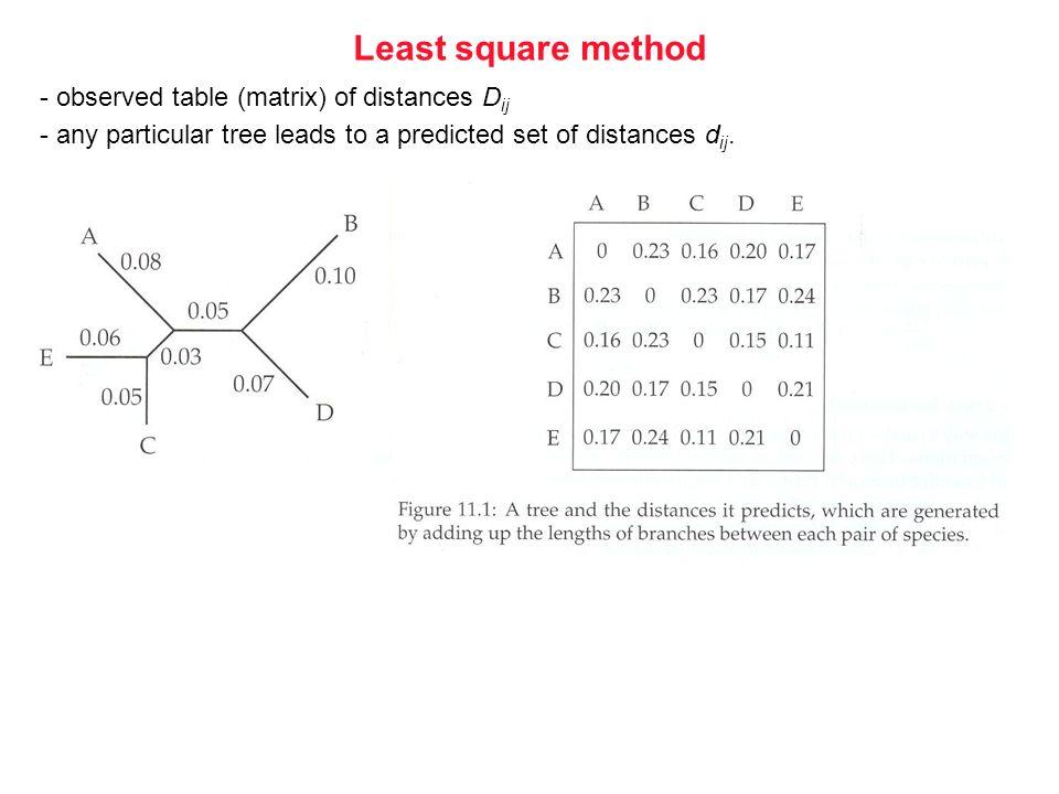 3. Vorlesung WS 2007/2008 Softwarewerkzeuge der Bioinformatik79 Least square method - observed table (matrix) of distances D ij - any particular tree