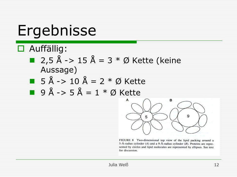 Julia Weiß12 Ergebnisse Auffällig: 2,5 Å -> 15 Å = 3 * Ø Kette (keine Aussage) 5 Å -> 10 Å = 2 * Ø Kette 9 Å -> 5 Å = 1 * Ø Kette
