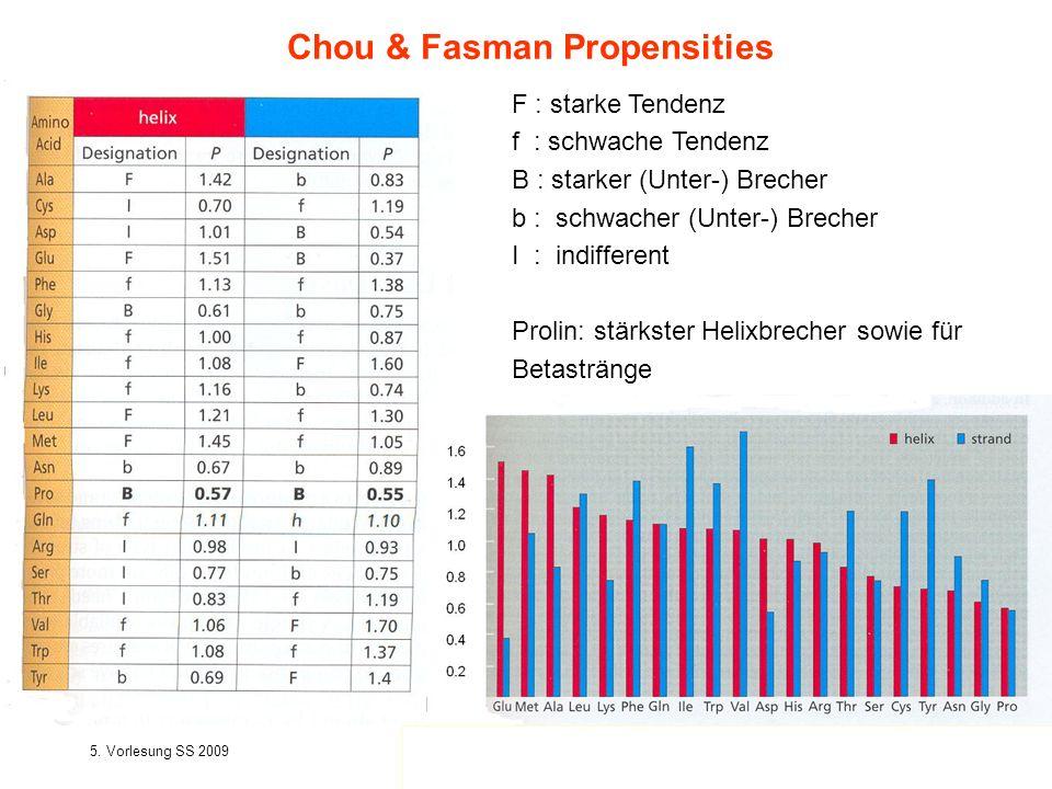 5. Vorlesung SS 2009Softwarewerkzeuge22 Chou & Fasman Propensities F : starke Tendenz f : schwache Tendenz B : starker (Unter-) Brecher b : schwacher
