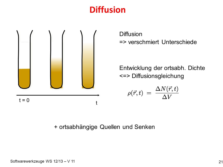 Softwarewerkzeuge WS 12/13 – V 11 Diffusion 21 t = 0 t Diffusion => verschmiert Unterschiede Entwicklung der ortsabh. Dichte Diffusionsgleichung + ort
