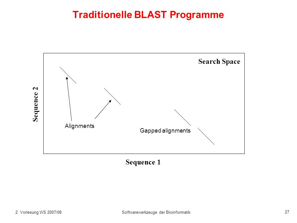 2. Vorlesung WS 2007/08Softwarewerkzeuge der Bioinformatik 27 Traditionelle BLAST Programme Sequence 1 Sequence 2 Alignments Gapped alignments Search