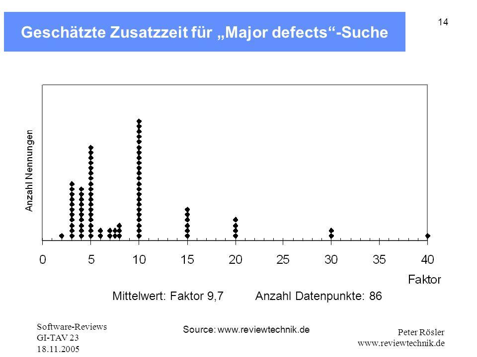 Software-Reviews GI-TAV 23 18.11.2005 Peter Rösler www.reviewtechnik.de 14 Geschätzte Zusatzzeit für Major defects-Suche Mittelwert: Faktor 9,7 Source: www.reviewtechnik.de Anzahl Datenpunkte: 86
