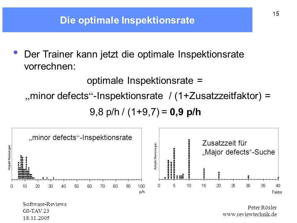 Software-Reviews GI-TAV 23 18.11.2005 Peter Rösler www.reviewtechnik.de 15 minor defects -Inspektionsrate Zusatzzeit für Major defects-Suche Die optimale Inspektionsrate Der Trainer kann jetzt die optimale Inspektionsrate vorrechnen: optimale Inspektionsrate = minor defects -Inspektionsrate/ (1+Zusatzzeitfaktor) = 9,8 p/h/ (1+9,7)= 0,9 p/h