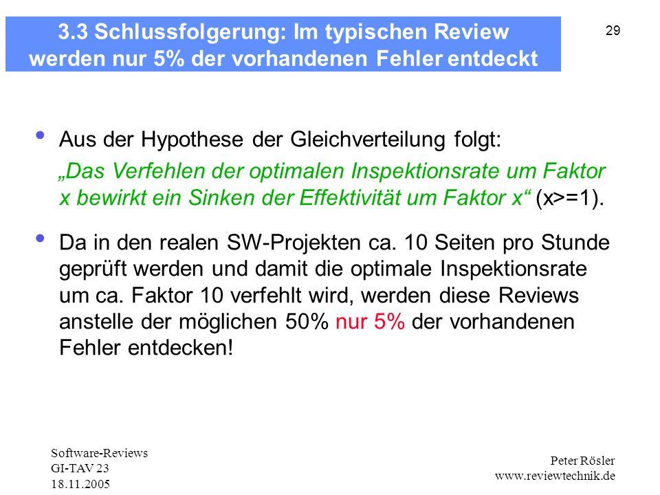 Software-Reviews GI-TAV 23 18.11.2005 Peter Rösler www.reviewtechnik.de 29 3.3 Schlussfolgerung: Im typischen Review werden nur 5% der vorhandenen Fehler entdeckt Aus der Hypothese der Gleichverteilung folgt: Das Verfehlen der optimalen Inspektionsrate um Faktor x bewirkt ein Sinken der Effektivität um Faktor x (x>=1).