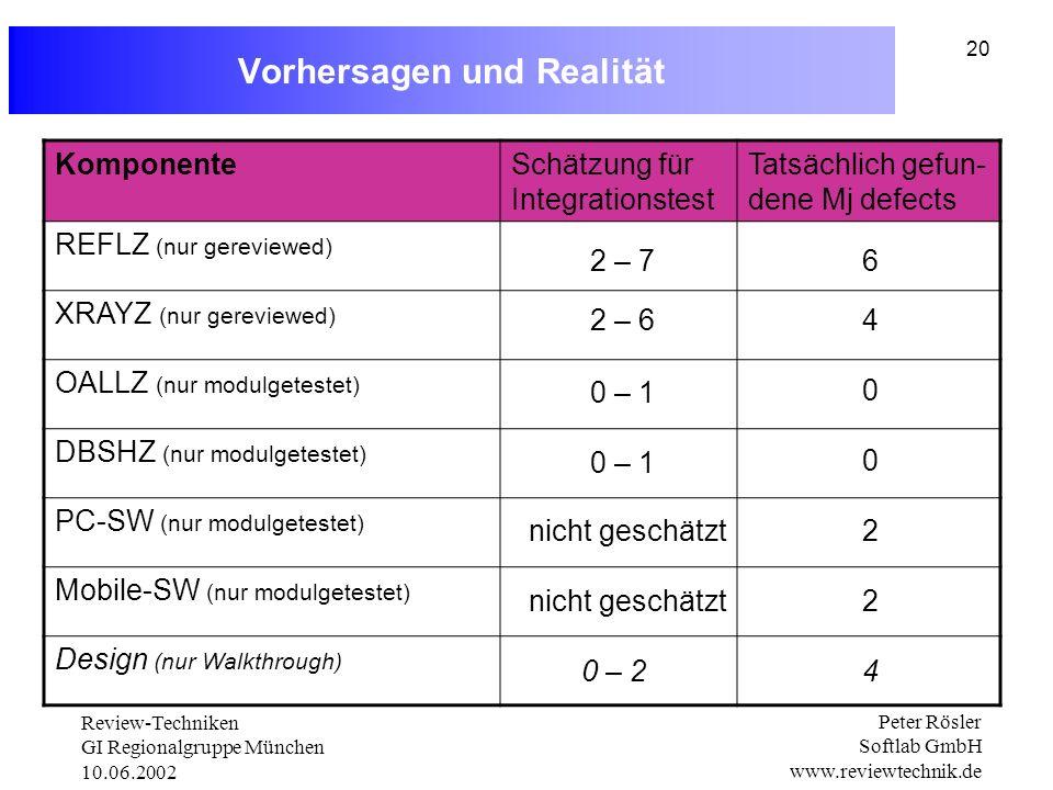 Review-Techniken GI Regionalgruppe München 10.06.2002 Peter Rösler Softlab GmbH www.reviewtechnik.de 20 Vorhersagen und Realität KomponenteSchätzung für Integrationstest Tatsächlich gefun- dene Mj defects REFLZ (nur gereviewed) XRAYZ (nur gereviewed) OALLZ (nur modulgetestet) DBSHZ (nur modulgetestet) PC-SW (nur modulgetestet) Mobile-SW (nur modulgetestet) Design (nur Walkthrough) 2 – 7 2 – 6 nicht geschätzt 0 – 1 nicht geschätzt 0 – 2 6 4 0 0 2 2 4
