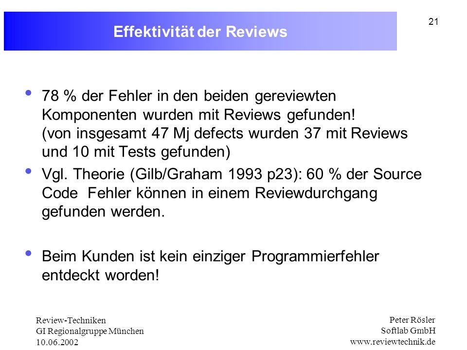 Review-Techniken GI Regionalgruppe München 10.06.2002 Peter Rösler Softlab GmbH www.reviewtechnik.de 21 Effektivität der Reviews 78 % der Fehler in den beiden gereviewten Komponenten wurden mit Reviews gefunden.