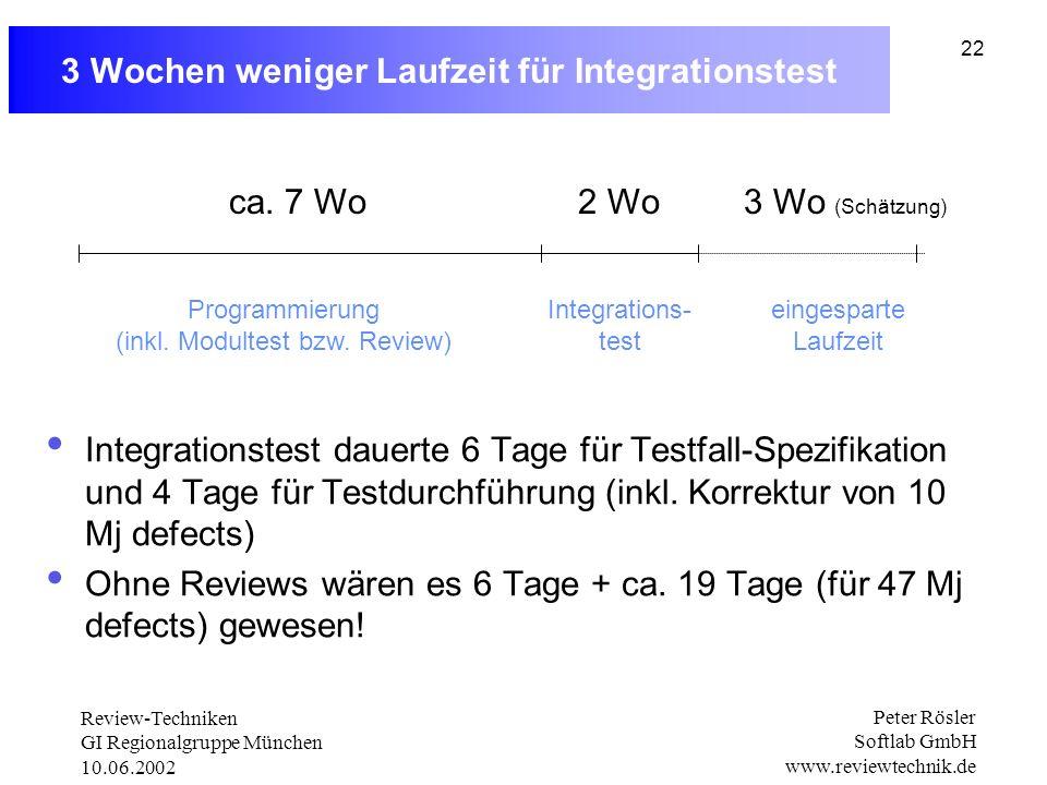 Review-Techniken GI Regionalgruppe München 10.06.2002 Peter Rösler Softlab GmbH www.reviewtechnik.de 22 3 Wochen weniger Laufzeit für Integrationstest Integrationstest dauerte 6 Tage für Testfall-Spezifikation und 4 Tage für Testdurchführung (inkl.