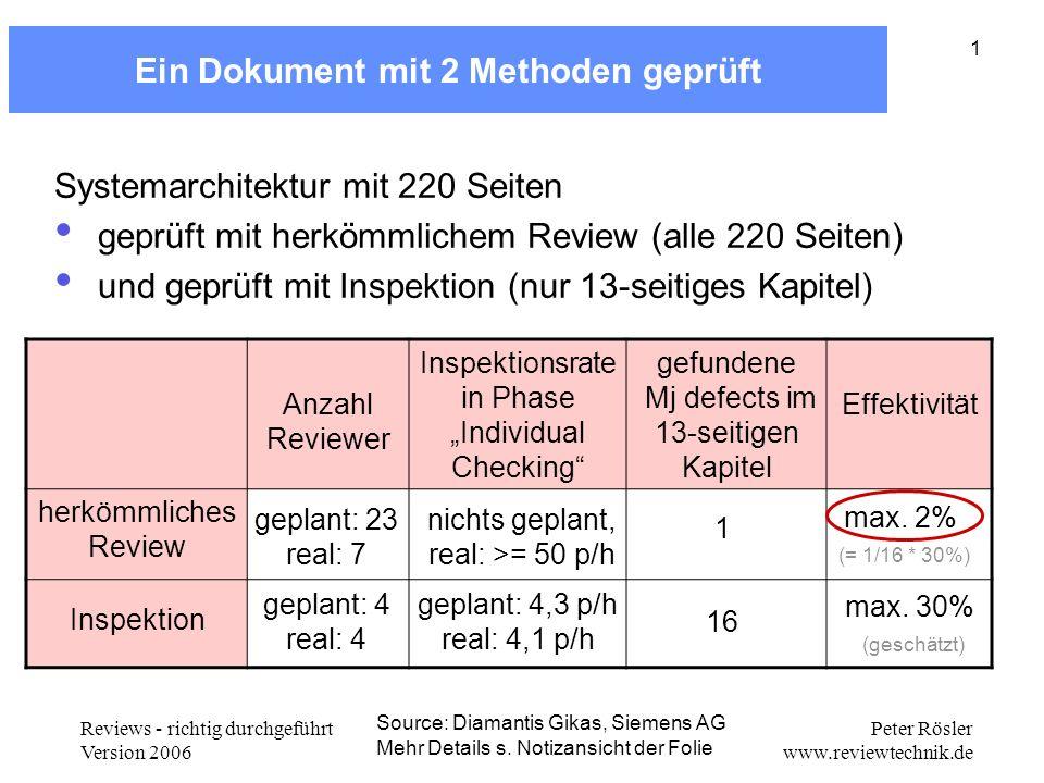 Reviews - richtig durchgeführt Version 2006 Peter Rösler www.reviewtechnik.de 1 Ein Dokument mit 2 Methoden geprüft Anzahl Reviewer Inspektionsrate in