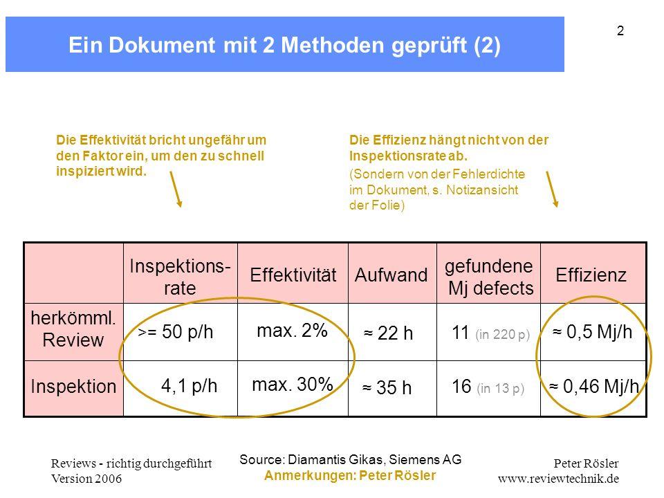 Reviews - richtig durchgeführt Version 2006 Peter Rösler www.reviewtechnik.de 2 Ein Dokument mit 2 Methoden geprüft (2) Source: Diamantis Gikas, Sieme