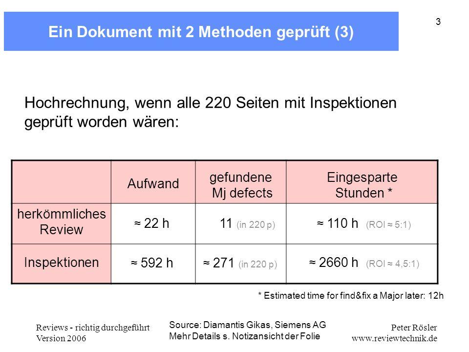 Reviews - richtig durchgeführt Version 2006 Peter Rösler www.reviewtechnik.de 3 Ein Dokument mit 2 Methoden geprüft (3) Aufwand gefundene Mj defects E
