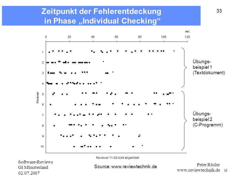 Software-Reviews GI Münsterland 02.07.2007 Peter Rösler www.reviewtechnik.de 33 Source: www.reviewtechnik.de Übungs- beispiel 1 (Textdokument) Übungs- beispiel 2 (C-Programm) zum 0 abdecken Reviewer 11-28 nicht abgebildet Zeitpunkt der Fehlerentdeckung in Phase Individual Checking