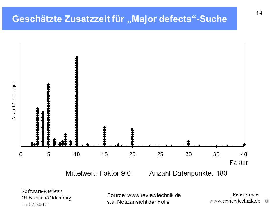 Software-Reviews GI Bremen/Oldenburg 13.02.2007 Peter Rösler www.reviewtechnik.de 14 Geschätzte Zusatzzeit für Major defects-Suche Anzahl Datenpunkte: 180Mittelwert: Faktor 9,0 Source: www.reviewtechnik.de s.a.
