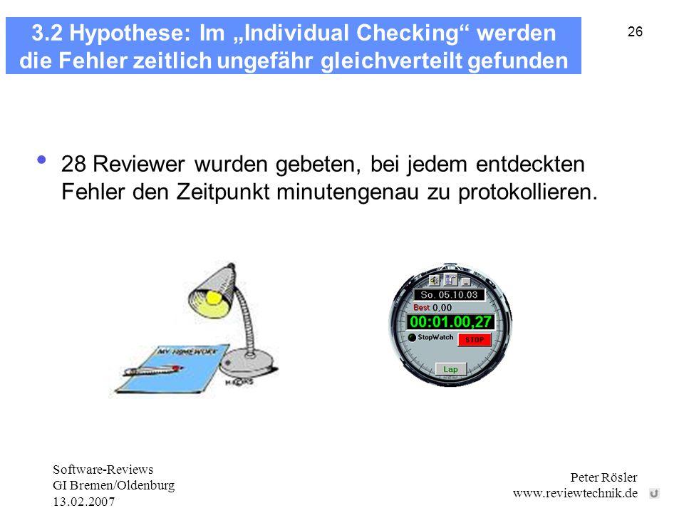Software-Reviews GI Bremen/Oldenburg 13.02.2007 Peter Rösler www.reviewtechnik.de 26 3.2 Hypothese: Im Individual Checking werden die Fehler zeitlich ungefähr gleichverteilt gefunden 28 Reviewer wurden gebeten, bei jedem entdeckten Fehler den Zeitpunkt minutengenau zu protokollieren.