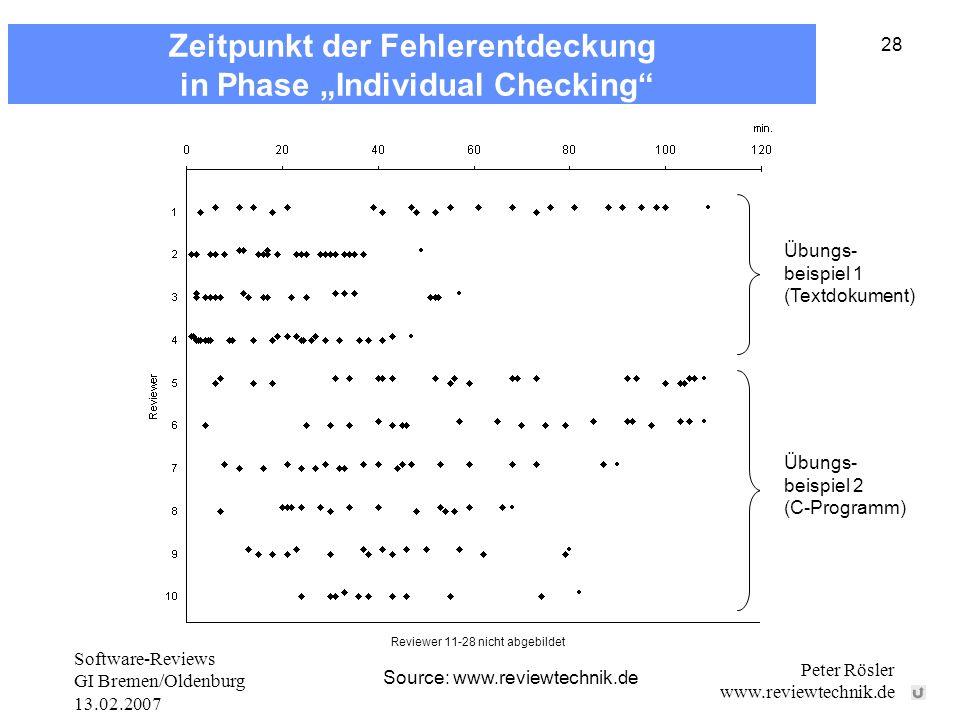 Software-Reviews GI Bremen/Oldenburg 13.02.2007 Peter Rösler www.reviewtechnik.de 28 Source: www.reviewtechnik.de Übungs- beispiel 1 (Textdokument) Übungs- beispiel 2 (C-Programm) zum 0 abdecken Reviewer 11-28 nicht abgebildet Zeitpunkt der Fehlerentdeckung in Phase Individual Checking