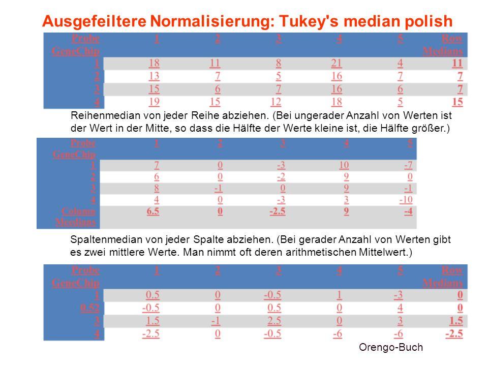 7. Vorlesung WS 2011/12Softwarewerkzeuge23 Ausgefeiltere Normalisierung: Tukey's median polish Orengo-Buch Reihenmedian von jeder Reihe abziehen. (Bei