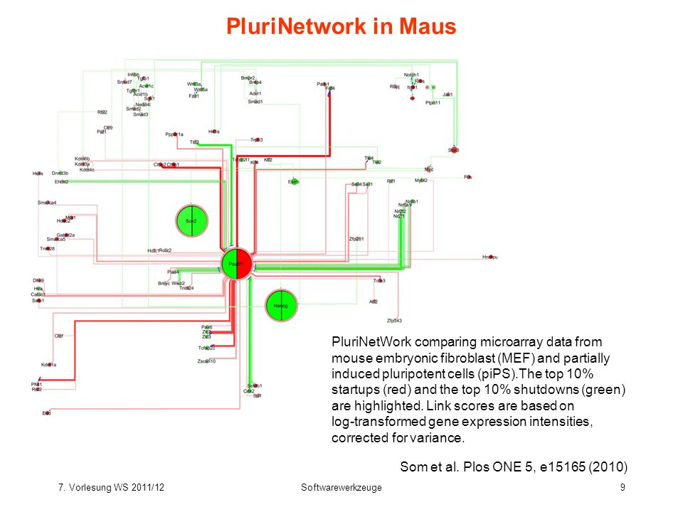 7. Vorlesung WS 2011/12Softwarewerkzeuge9 PluriNetwork in Maus Som et al. Plos ONE 5, e15165 (2010) PluriNetWork comparing microarray data from mouse